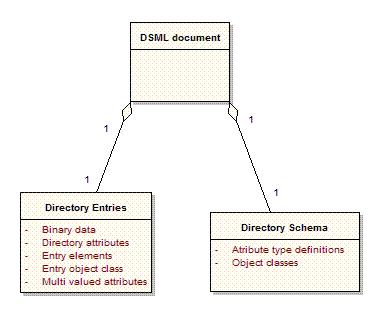 directory structural information as an XML document. An overview of DSML is available in the main document at subsection 3.4.