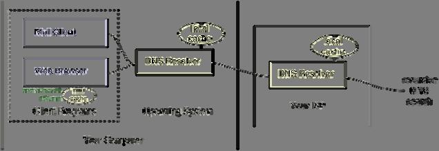 Figure 5-2: DNS - Principles DNS systems have a hierarchical namespace implementation allowing to forward a name request for a given zone to another DNS and so on.
