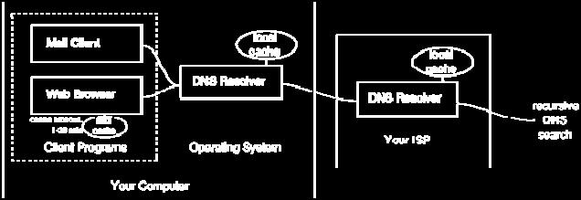 Each time a query is forwarded, a pointer to the next DNS server to consult is provided. The information about names is updated with automated mechanisms from a server to another.