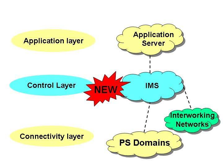 Figure 5-5: IMS - the new control layer IMS capable user equipments (UE) utilize the GPRS network (with GERAN and/or UTRAN radio access) as an access network for accessing the IMS domain.