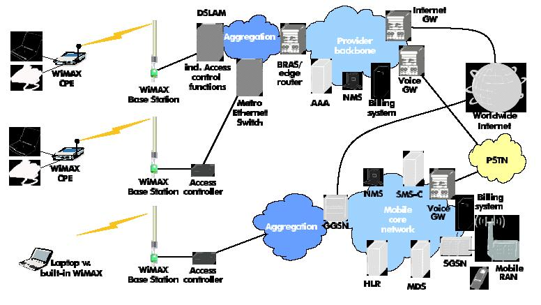 In this scenario (see Figure 5-) the WiMAX architecture could offer complementary solutions to UMTS (and WiFi if used).