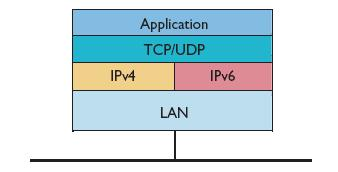 Figure 5-2: Wireless Communication Protocols Dual stack Stack Tunneling provides a convenient way for an IPv6 island to connect to other IPv6 islands across IPv4 networks.