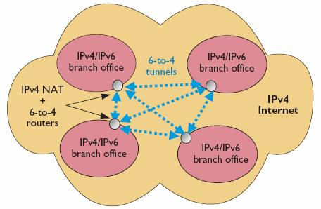 single hosts or small networks to the IPv6 Internet backbone) and the 6-to-4 mechanism.