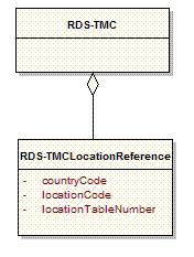 fic Message Channel (TMC) systems. This specific standard can be obtained via: http://www.iso.org/iso/en/cataloguedetailp