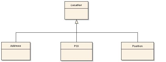 Figure 2-39: OGC OpenLS - Location The second alternative, named POI (Point-of-Interest), is a feature of its own right, and will therefore be discussed later in section 2.9.2. We will therefore only treat Address and Position at this place.