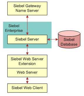 The following diagram illustrates the relationship between the elements of the Siebel CRM deployment. Fig. 1: Simplified Siebel CRM architecture Why run Siebel CRM on Oracle Ravello?
