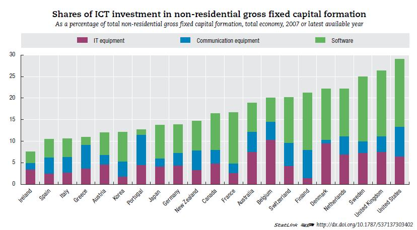 ICT intensity of business investment