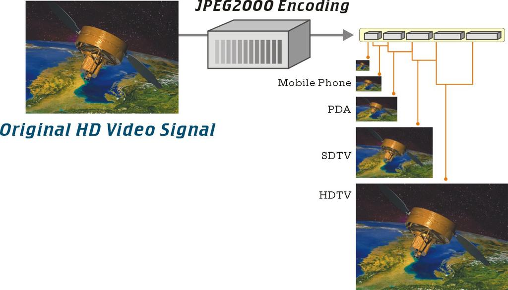 Scalability of Video with JPEG2000* Single stream of JPEG2000 video can be simultaneously distributed to display monitors of