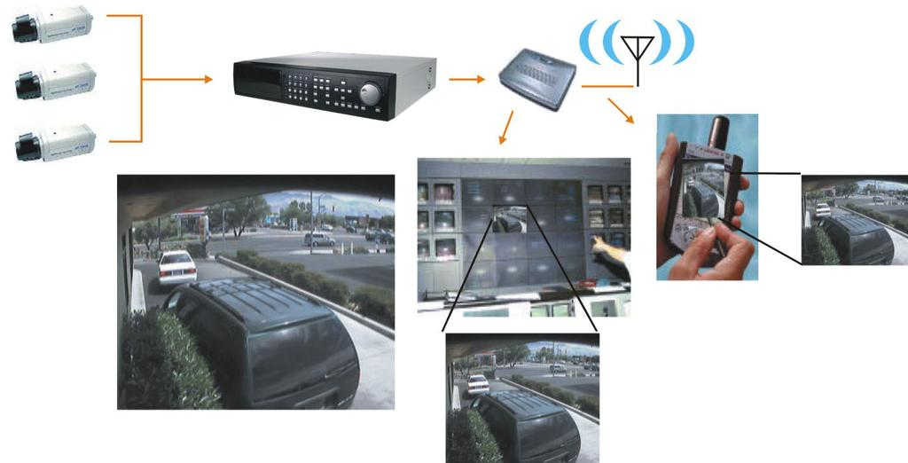JPEG2000 in Surveillance Simultaneously transmit different resolutions, frame rates, and quality levels with notranscoding Low quality image for mobile