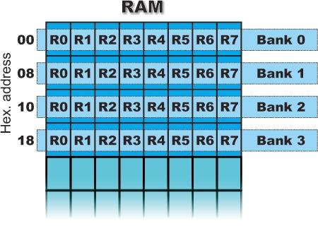 R REGISTERS (R0-R7) This is a common name for 8 general-purpose registers (R0, R1, R2...R7). Even though they are not true SFRs, they deserve to be discussed here because of their purpose.