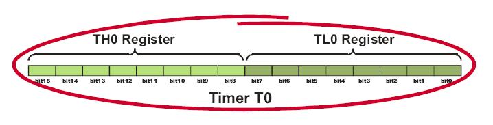 The 8051 microcontroller has 2 timers/counters called T0 and T1. As their names suggest, their main purpose is to measure time and count external events.