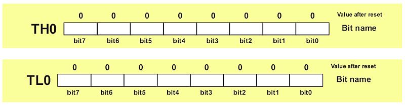 Accordingly, if the content of the timer T0 is equal to 0 (T0=0) then both registers it consists of will contain 0.