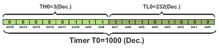 Since the timer T0 is virtually 16-bit register, the largest value it can store is 65535.