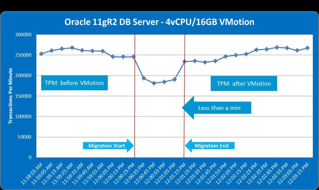 Oracle 11g R2 DB