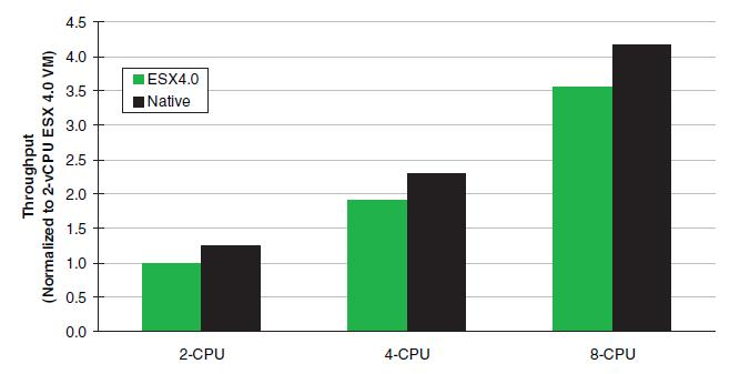 up Doubling processors throughput increases by 90%