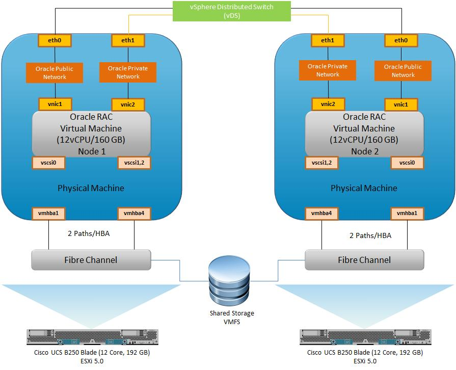 Oracle Databases on vsphere