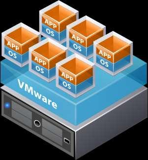 VM Density Is Critical in Virtual Environment 1:1 1:1 1:1 Physical World 1:1
