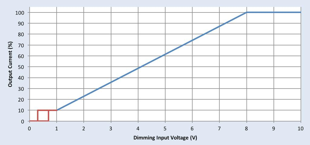 0-10V Dimming Dimming source current from the driver: 100-250uA (@