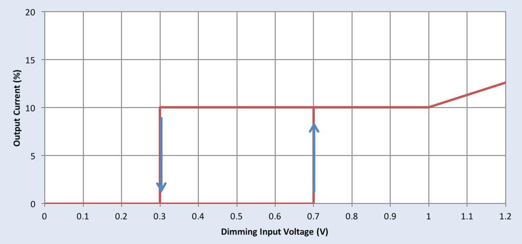 output voltage on the dimming wires: 12V 0-10V Dimming Curve Detail on