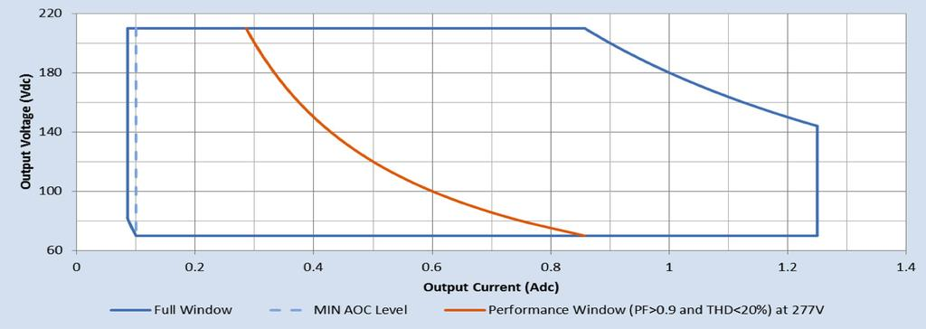Driver Output Window Notes 1. Factory default output current is 1.05A. 2. To get a 100% to 10% dimming range, the output current setting through AOC should be 700mA. 3.