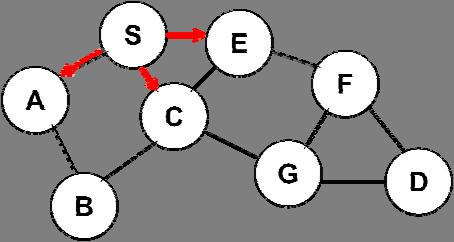Cluster Head Gateway Routing Protocol: Cluster Head Gateway routing protocol[4] is used to form a route between the nodes to transfer data.