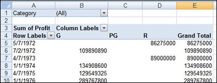 If you drag either a date or value field into one of the Labels boxes (rows or columns), Excel will let you