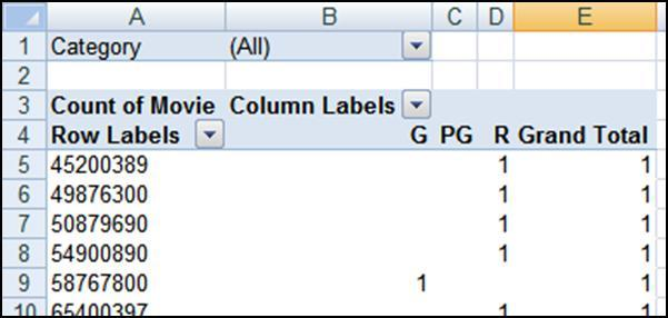 GROUP INTERVALS NUMBER FIELDS In this example, we have placed a number field ( Profit ) in the Row Labels box which created the table shown below.