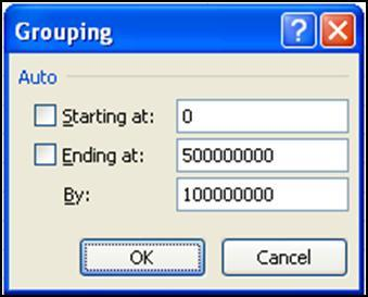 0 million, etc. 1. Create the PivotTable shown below. 2. Right click one of the cells in the profit column (A6 for example). 3. Select Group. 4.