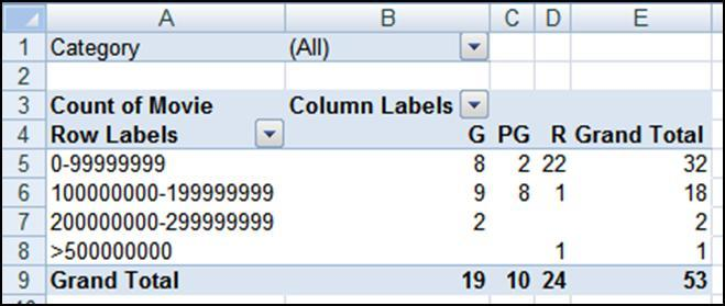 (If you want more interval groups, select a lower by number. For example, 10 million.) The PivotTable tells us the number of moves for each interval.