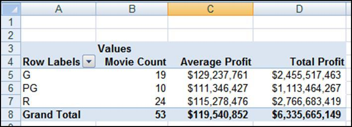 CREATE MULTIPLE SUMMARY CALCULATIONS IN COLUMNS Excel also allows you to place more than one field in the Values area.
