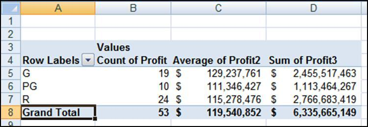 In this example, we drug the Profit field into the Values box three times and then changed then their Value Field Settings to