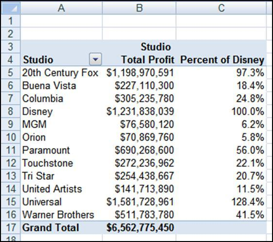 Values twice. 3. Create the Percent of Disney column by making the Value Field Settings shown below. a.