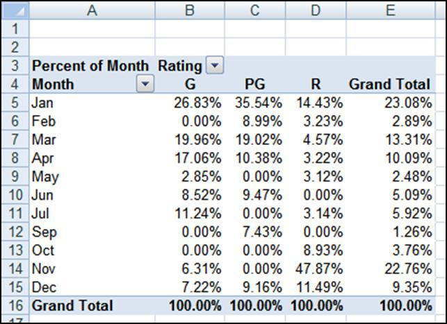Summarize by is set to Sum. b. Set Show values as to % of Column. c. Set Custom Name to Percent of Month. d. Click OK.