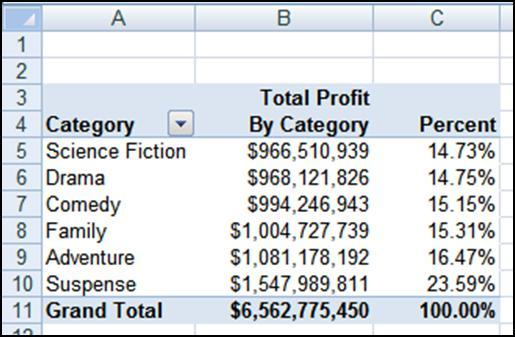 Example: Percent of Total Percent of Total allows you to show each item in a column as a percent of its grand total.