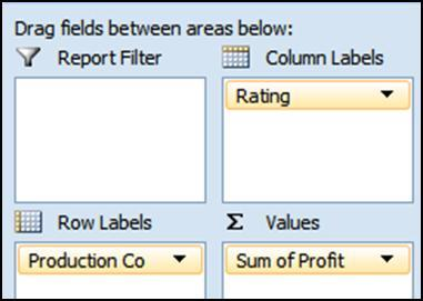 Structure the PivotTable as shown below by dragging Production Co into Row Labels, Rating into Column Labels, and Profit into Values. 2.