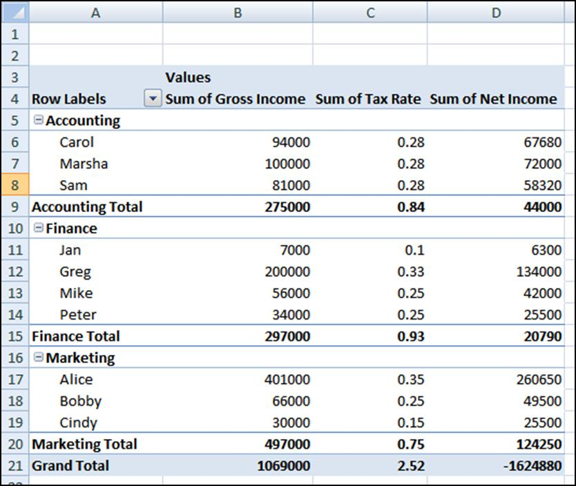 Example 2: Beware of Subtotals and Grand Totals with Calculated Fields In this example, we have created the PivotTable shown below from the database shown to the right.