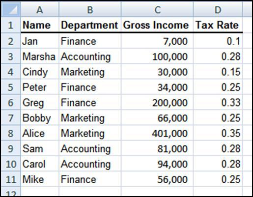 can see from the image below, this works fine for the individual employees but the department totals and grand total for Tax Rate and Net Income are incorrect.