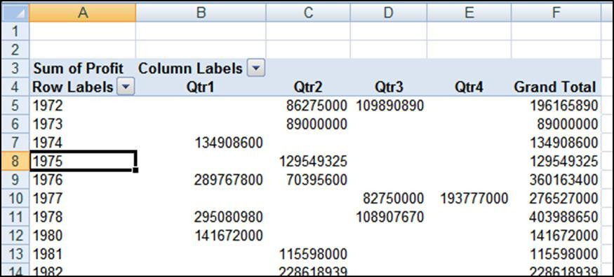 USING THE SAME FIELD IN BOTH COLUMN AND ROW LABELS In this example, we wanted to use our Year column twice once as Row Labels grouped as