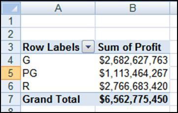 PivotChart Example 1: Pie Charts In this example, we will create a Pie Chart from a PivotTable