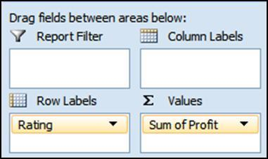 Create the PivotTable shown below by dragging Rating into Row Labels and Profit into Values.