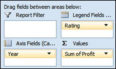 PivotTable structure or most of the chart options. Column Labels (Legend Fields) The field you place here becomes the legend.