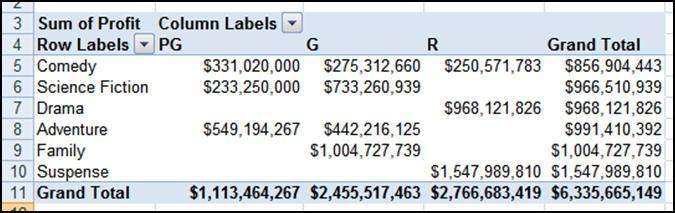 Sort Values by a Specific Column Excel also allows you to sort by the values in a specific column. For example, you can sort the table by the values in the G column.