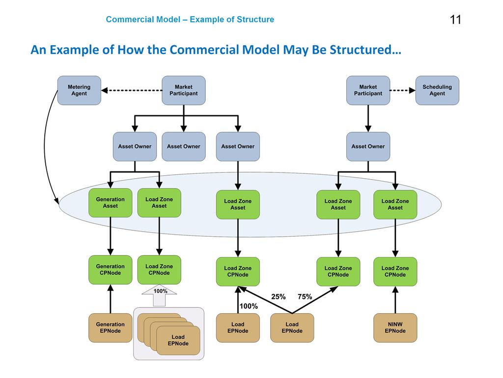 Thisis a conceptual illustration of how the Commercial Model may be structured for various scenarios.