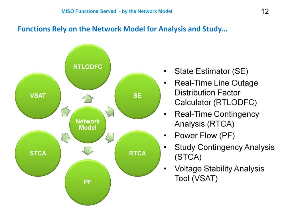 Circuit analysis of the electric power system State Estimator (SE) Real-Time Line Outage Distribution Factor Calculator (RTLODFC) Real-Time Contingency
