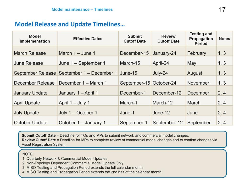 The policy-drivenquarterly update schedule. These dates are general guidelines and may vary.