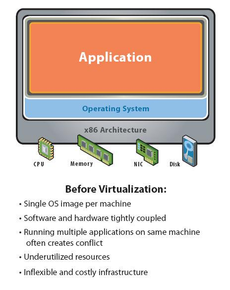 Figure 2 Figure 3 shows a virtualized configuration where the physical hardware is shared between more than one virtual computer.