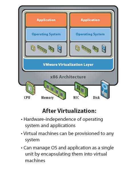 Figure 3 There are two basic varieties of virtualization, Hosted and Bare-Metal.