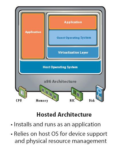 Figure 4 A Bare-Metal or Hypervisor architecture (Figure 5) replaces the host operating system with a thin kernel minimizing the resources used to manage hardware and the virtual computers.