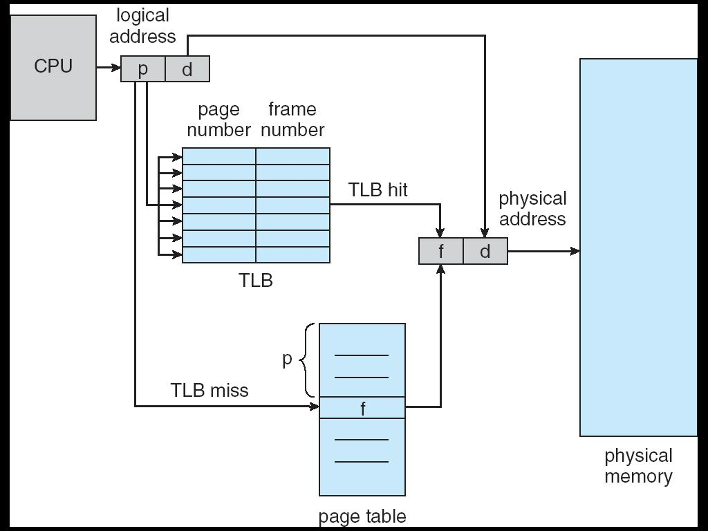 Paging Hardware with TLB: MMU in Paging Need to flush TLB s in context switch Effective Access Time of paging after TLB Assume memory cycle time is a time unit. One TLB Lookup = b time unit.