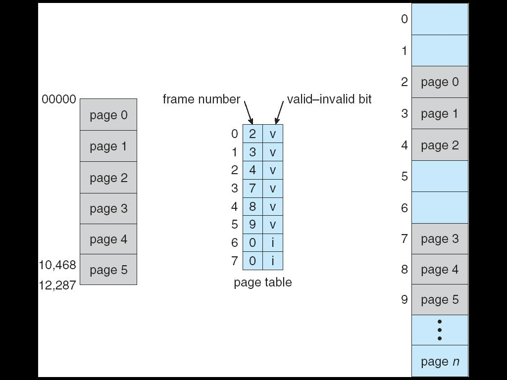 Example: --14-bit address -- page size 2KB -- valid space 0-16383 (2**14) Sharing Memory in Paging Different pages of several processes can be mapped to the same frame to let them share memory.